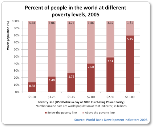 Percent of people in the world at different poverty levels 2005