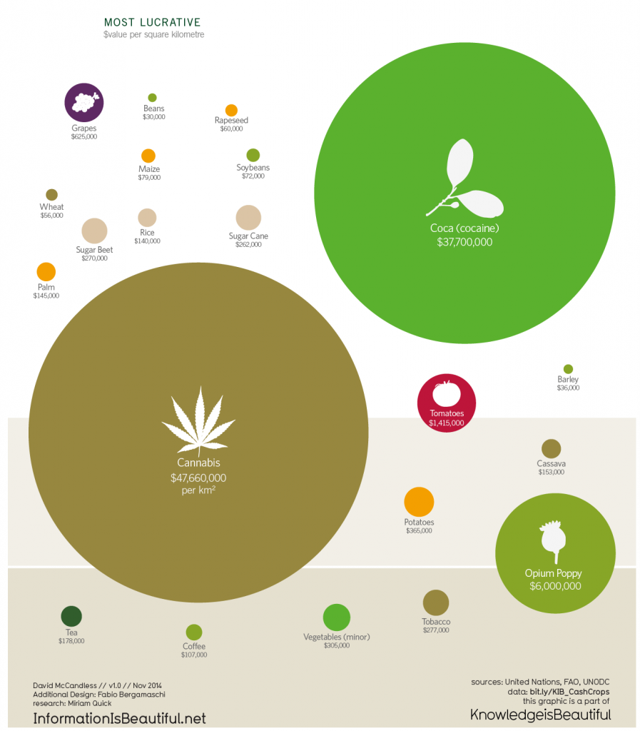 What is world most lucrative crops?