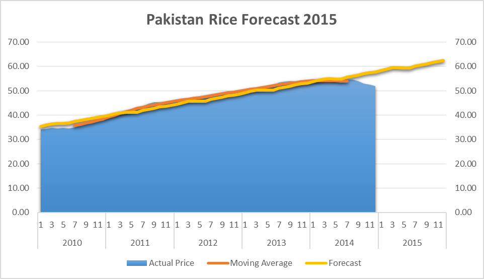 Pakistan Rice price Forecast 2015 per Kg