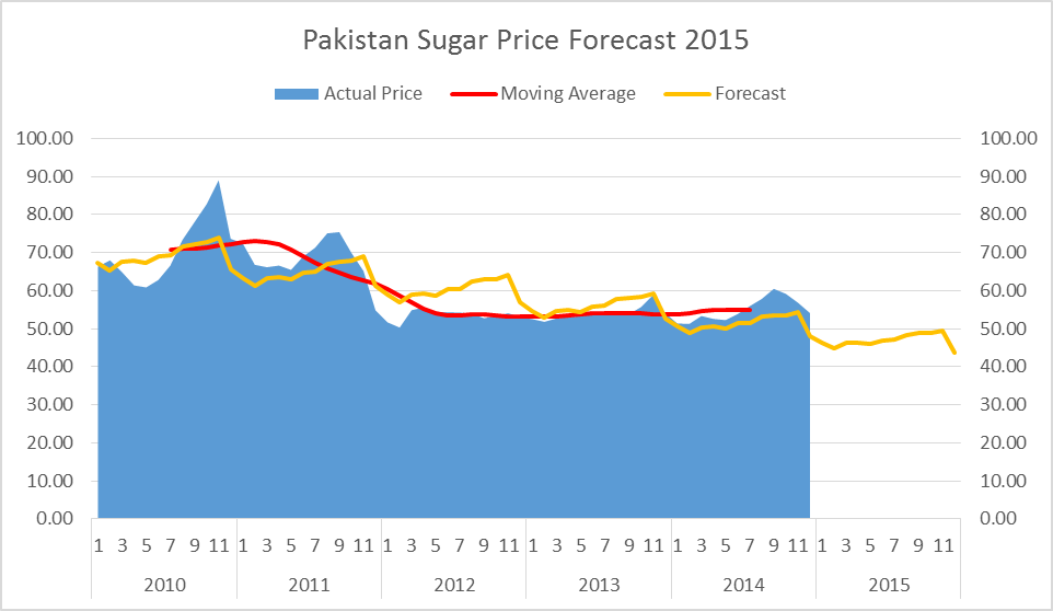 Pakistan Sugar Price Forecast 2015 per Kg in Rupees