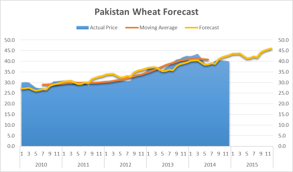 Pakistan Wheat Forecast 2015 Per KG